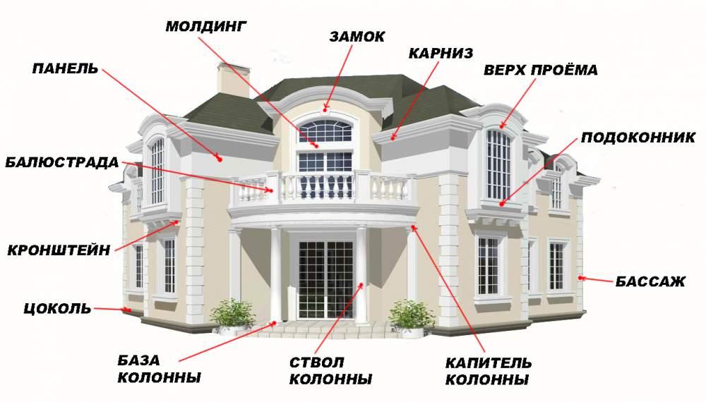 Элементы декора на фасаде