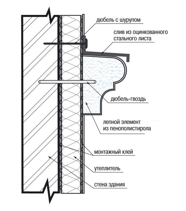 Монтаж фасадного декора прайс