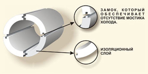 теплоизоляция труб из пенопласта
