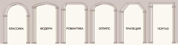 виды декоративных арок