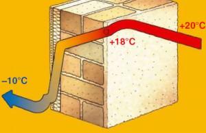 температурный режим при утеплении фасада пенопластом